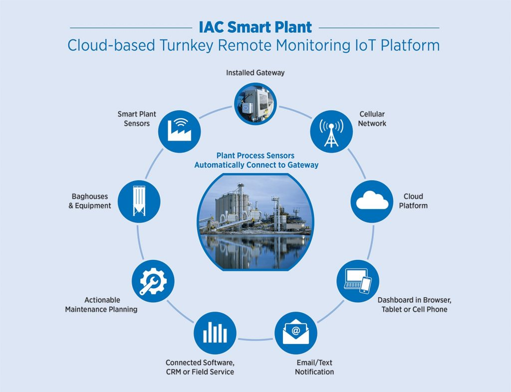IAC Smart Plant Connected System Icon